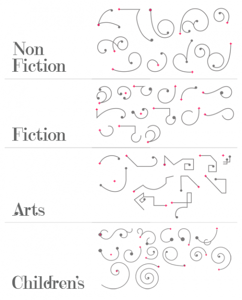 Faber Finds pattern elements