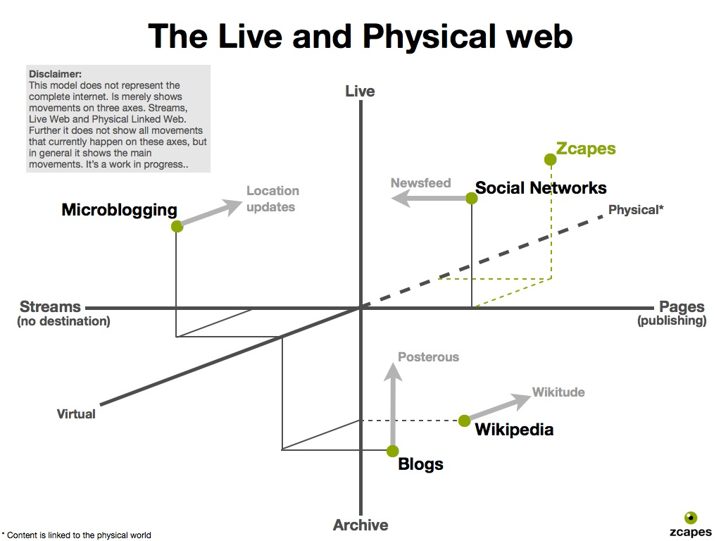 The Live and Physical Web